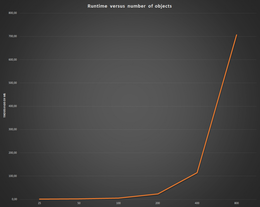 A graph showing the exponential increase in runtime